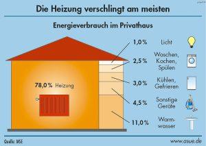 ernergieverteilungimhaus_gross